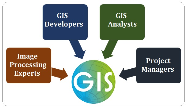 GIS Staffing Services